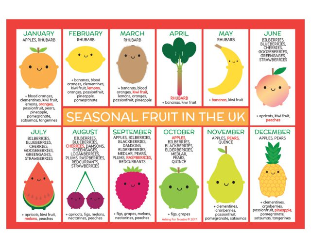 UK Seasonal Fruit & Vegetable Postcards